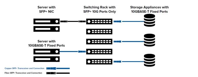 Module SFP+ 10GBASE-T RJ45 en Cuivre